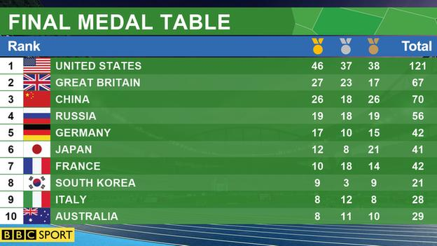_90870119_final_medal_table_graphic (1)